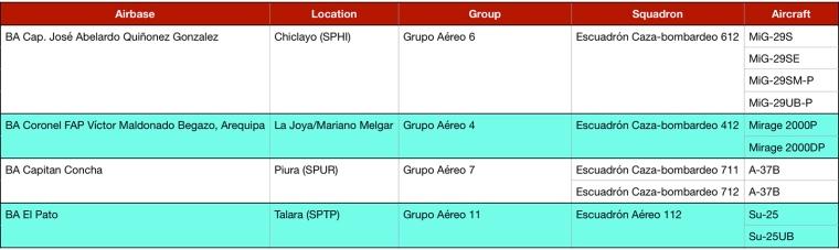 Bases-Peru-Tabela
