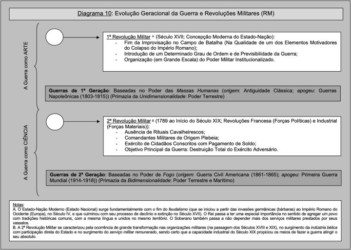 Diagrama-10-1