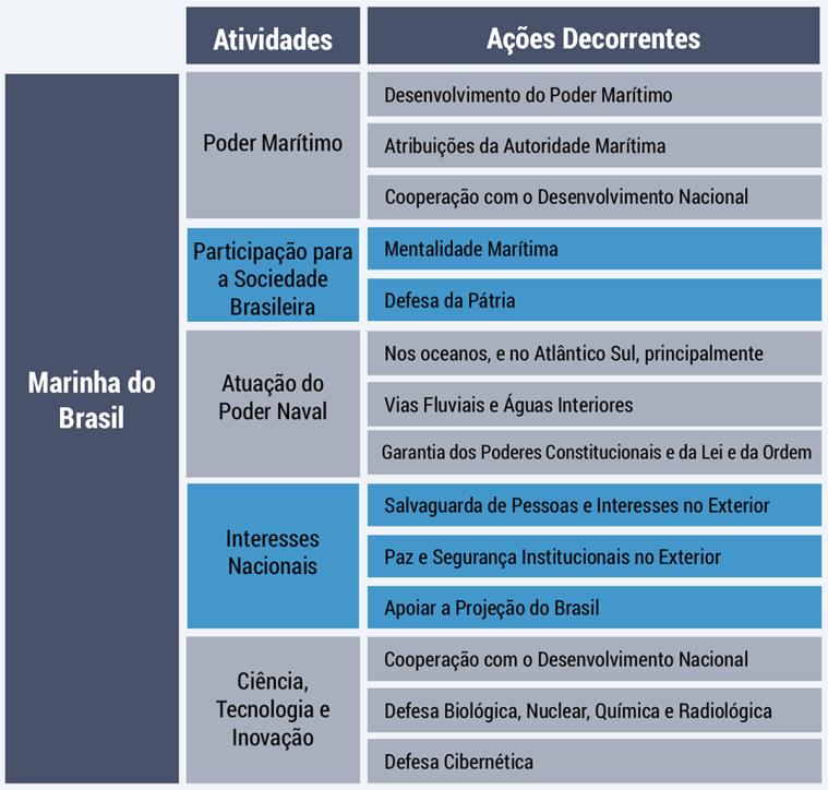 Diagrama-Atividades