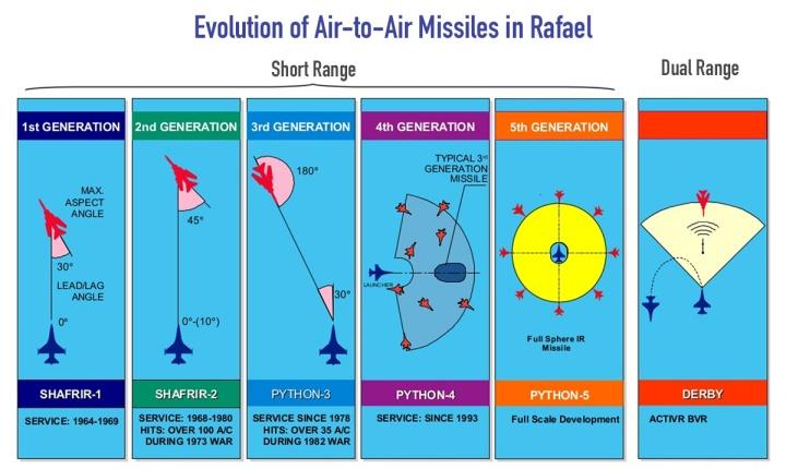 Chart-Rafael.jpg
