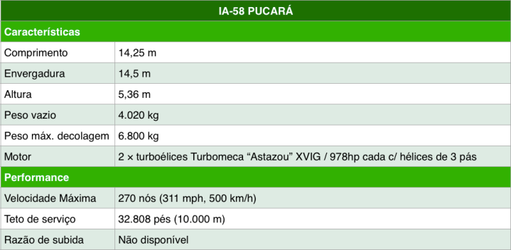 Tabela-3-Pucara.png
