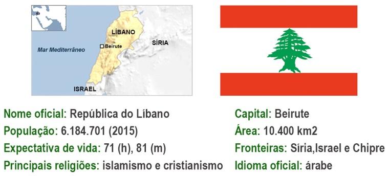 Dados-Libano.jpg