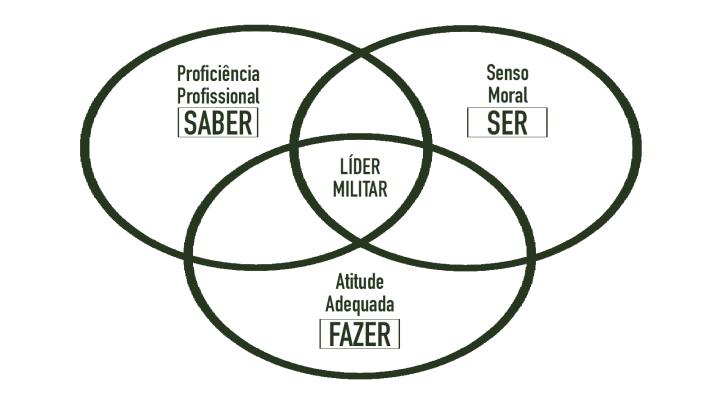 Pilares da Lideranca Militar.png